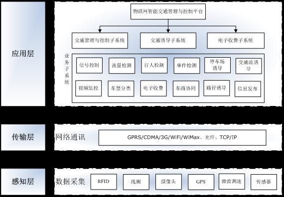物联网智能交通管理与控制平台框架-物联网智能交通沙盘系统解决方案