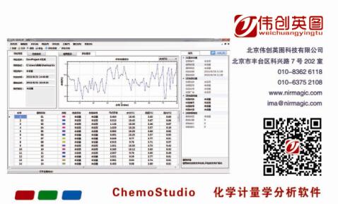 ChemoStudio化学计量学分析软件