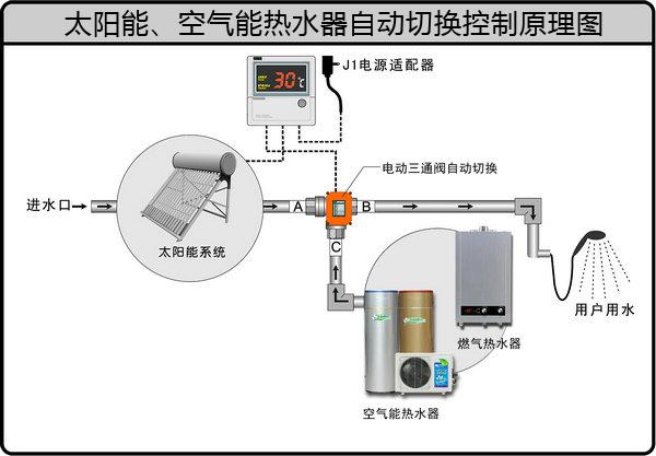 太阳能热水器和空气能,燃气热水器组合系统,在满足设定热水