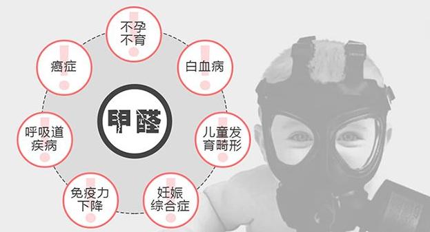 警惕!谁才是甲醛污染的最大受害者?