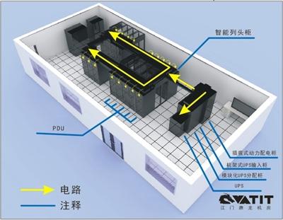 机房配电系统解决方案