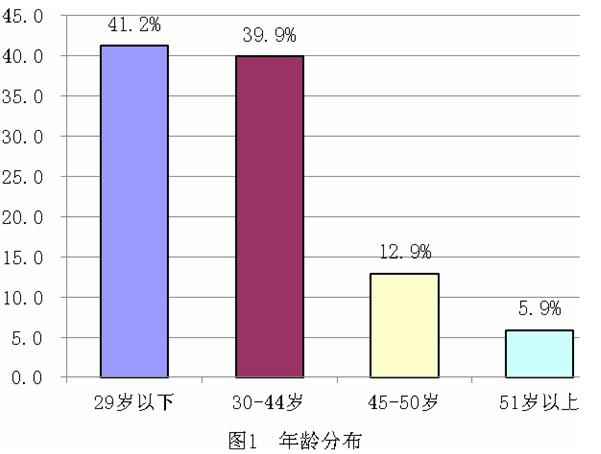 北京市海淀区劳动者收入状况调查报告