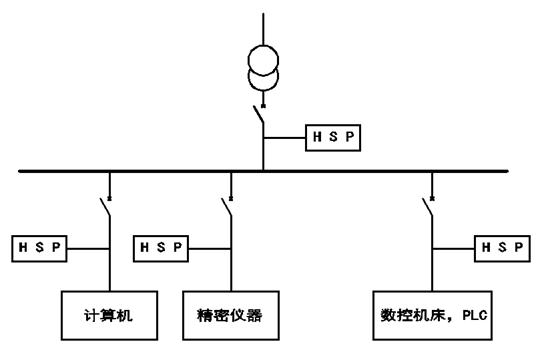 额定电压(线-线)(u n) 220v,380v,690v 工作系统 三相三角形系统