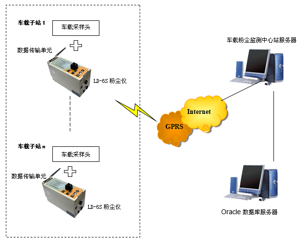 """安装拓扑图及链接方式   ld-6s多功能粉尘仪通过""""车载采样头""""将含"""
