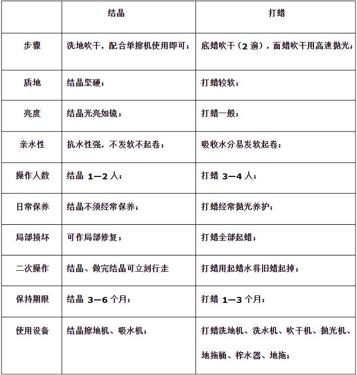 宝亮杰专业深圳石材护理公司