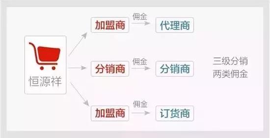 昆明微信分銷商城系統開發