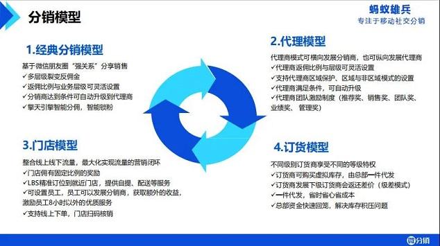 昆明微信分銷系統開發公司