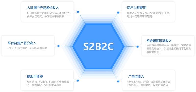 昆明S2B2C商城系统开发哪家好