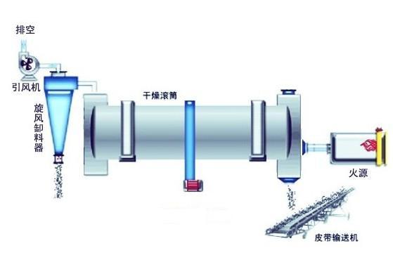 烘干机结构
