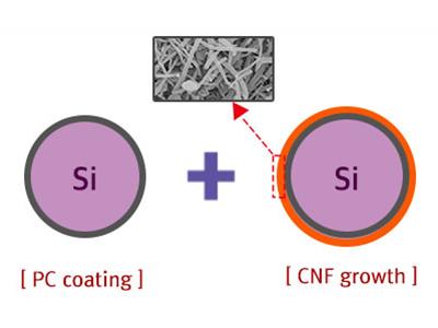 EG 纳米硅、硅复合物