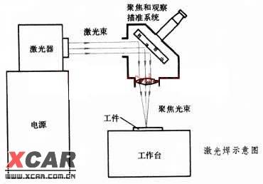 用激光束作为热源的焊接方法。焊接时,将激光器发射的高功率密度(108~1012 瓦/厘米2 )的激光束聚缩成聚焦光束,用以轰击工件表面,產生热能,熔化工件(见图 激光焊示意图)。 激光束是具有单一频率的相干光束,在发射中不產生发散,可用透镜聚缩为一定大小的焦点(直径为 0.076~0.