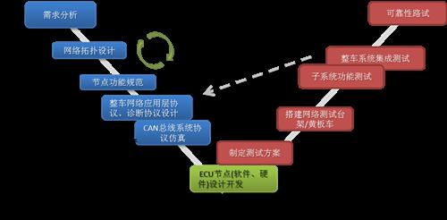 开发流程,大致分为:功能需求的分析,网络拓扑结构的设计,ecu节点的