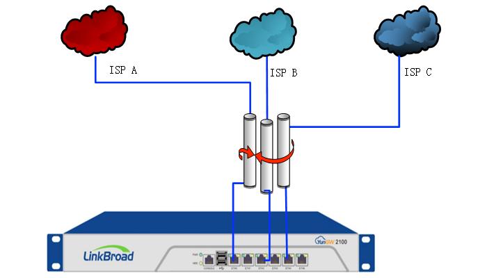 LinkBroad发布负载均衡功能