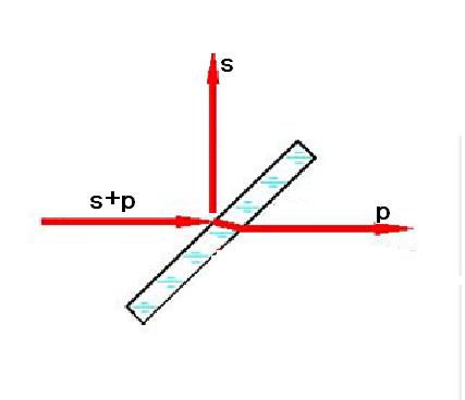 大角度宽带偏振板