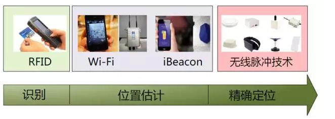 UWB最初的定义是来自于60年代兴起的脉冲通信技术,又称为脉冲无线电技术。与在当今通信系统中广泛采用的载波调制技术不同,这种技术用上升沿和下降沿都很陡的基带脉冲直接通信,所以又称为基带传输或无载波技术。 脉冲UWB技术的脉冲长度通常在亚纳秒量级,信号带宽经常达数千兆赫兹,比任何现有的无线通信技术的带宽都大得多,所以最终在1989年被美国国防部称为超宽带技术。早期超带宽技术用来大数据的近距离传输,近年来被应用在无线定位应用中。 UWB定位技术属于无线定位技术的一种。无线定位技术是指用来判定移动用户位置的