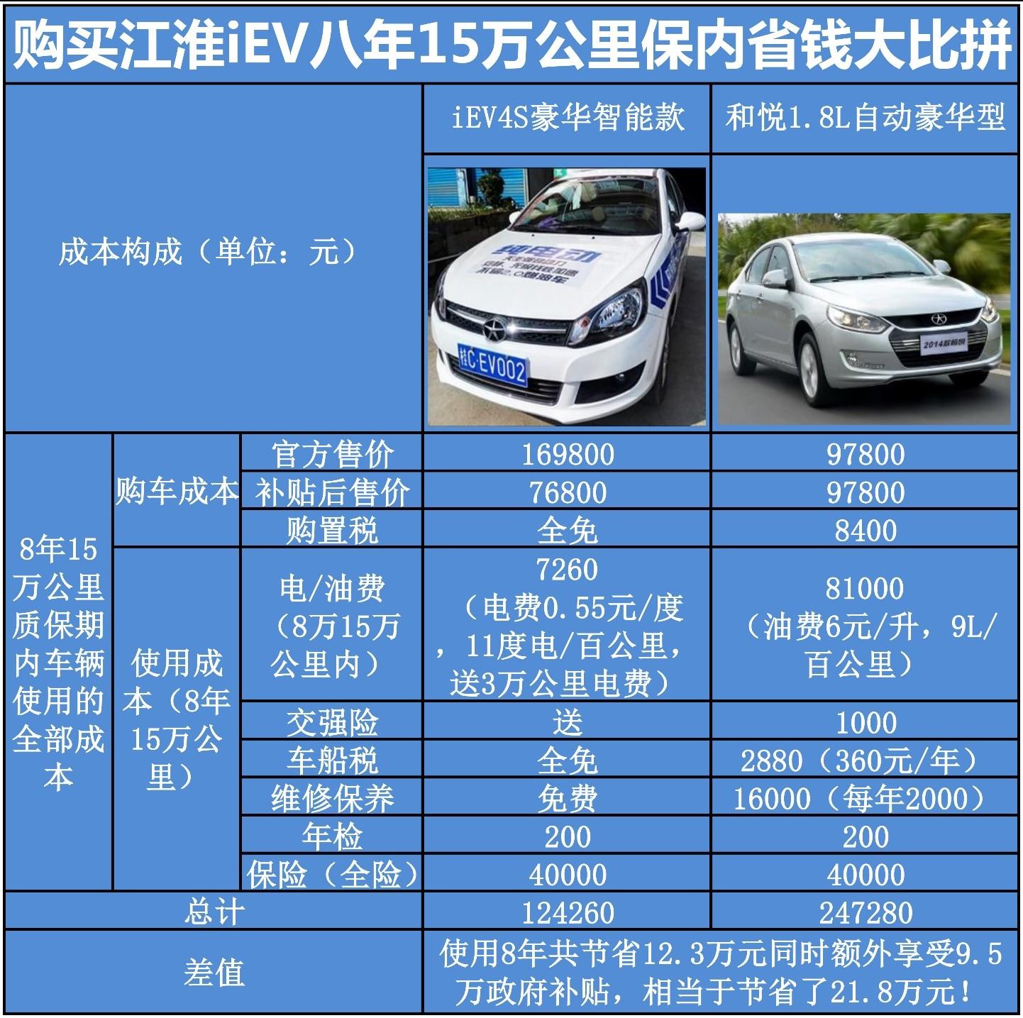 新能源汽车知识普及(六)--费用篇