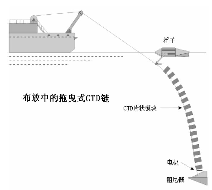 拖曳式CTD 链