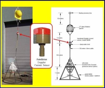 反向回声探测仪(IES)