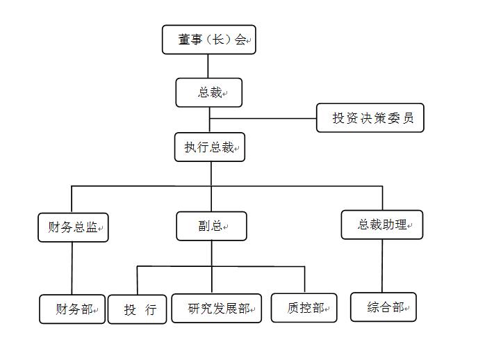 鑫昱资本组织结构
