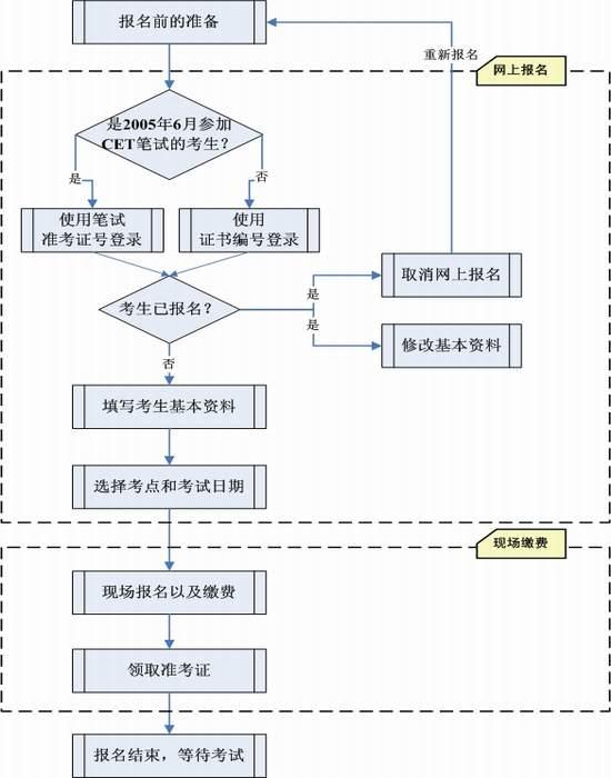四六级口语报名流程