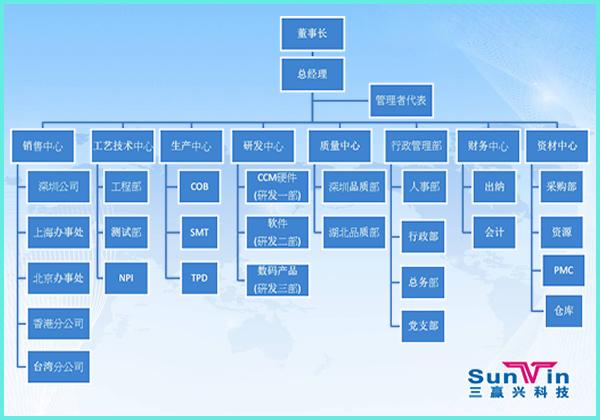 三赢兴电子研发中心组织架构图