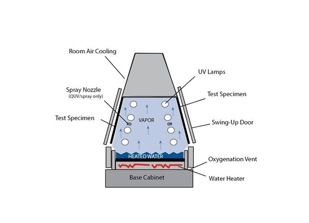 QUV/spray紫外光加速老化试验机