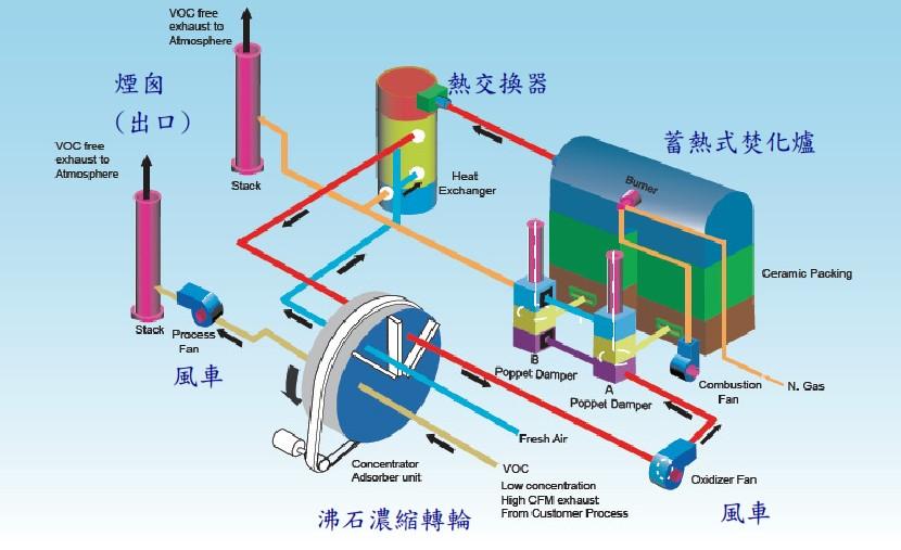 VOC处理系统