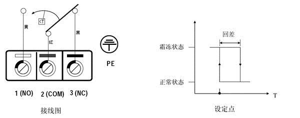 说明: 所有电气连接都要用铜导体并且要遵照NEC标准和地方规定。按下列步骤进行接线: 1.松开上盖上的螺钉,取下上盖。 2.从下面的过线孔将导线穿入。 3.将导线分别紧固压在相应的端子上(见下图)。 4.扣好上盖,安好螺钉。 注意:接线之前一定要切断电源,以免造成电击或设备损坏;控制器毛细管应安装于表冷器、加热器的背风面。 MSA-22D防冻开关安装说明: