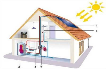 太陽能與建筑一體化