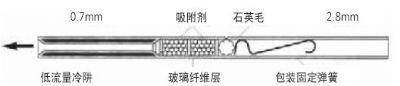 PETurboMatrix热脱附捕集阱用冷阱(M0413628)