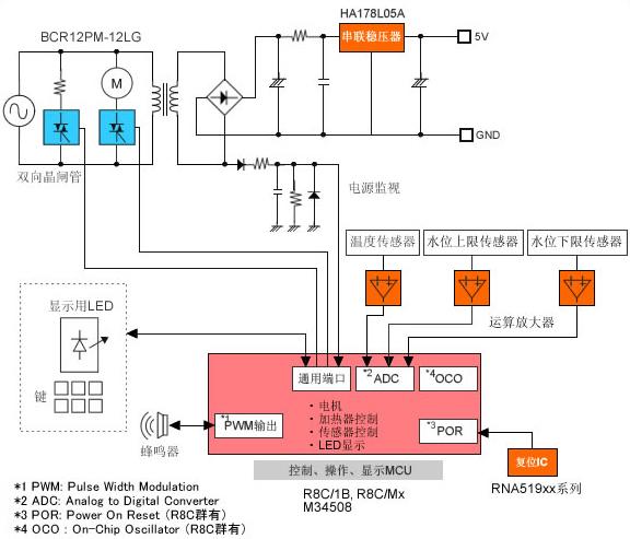 系列集成了各种传感器输入用丰富a/d转换器,并内置震荡电路及复位电路