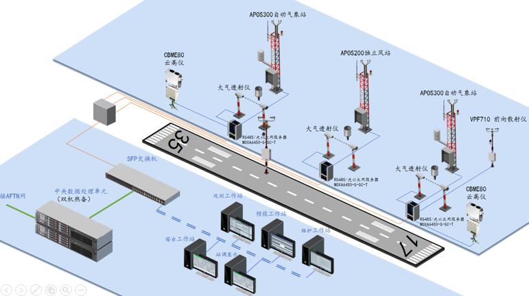 OBMAN民用航空自動氣象觀測系統