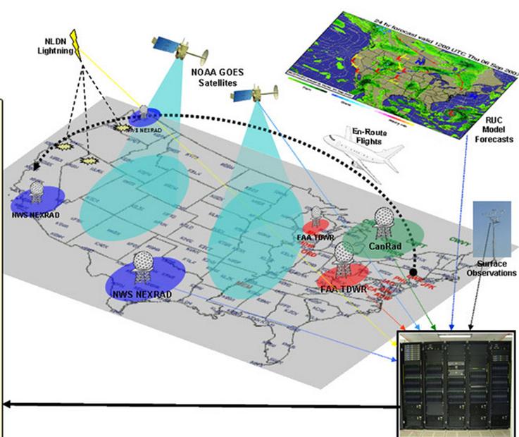 集成航空天气系统(IAWS)