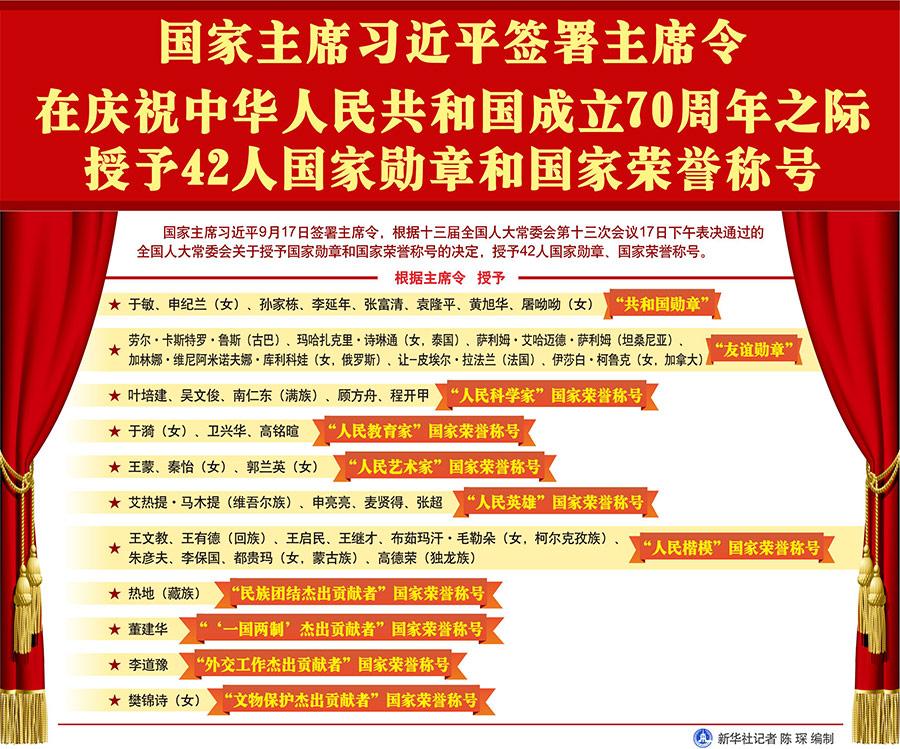 国家主席习近平签署主席令 在庆祝中华人民共和国成立70周年之际授予42人国家勋章和国家荣誉称号