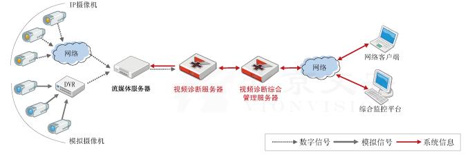 视频异常诊断系统拓扑图(数字监控系统)
