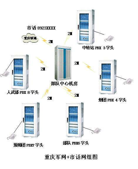 PCM数字程控交换机汇接组网
