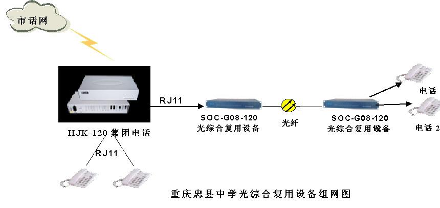 电话交换机加光纤传输方案