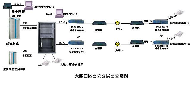 公安电话系统方案图