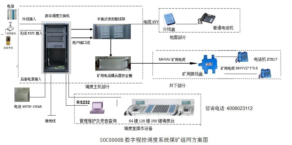 煤矿调度程控交换机方案图