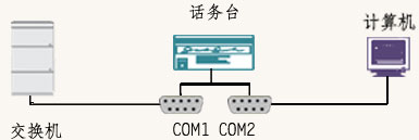 申瓯管理软件COM接口参数