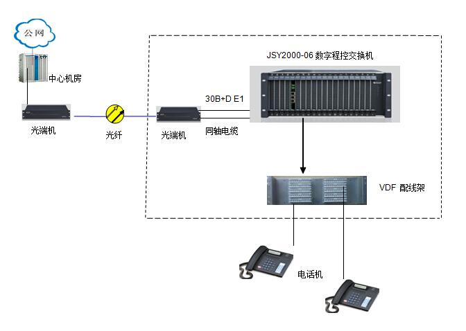 30B+D程控交换机方案图