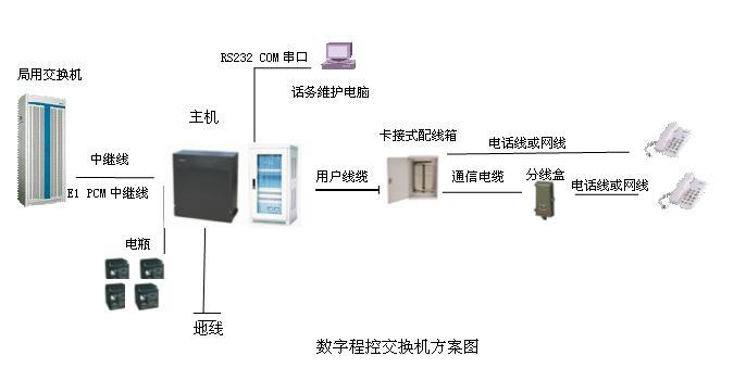 数字程控交换机方案图