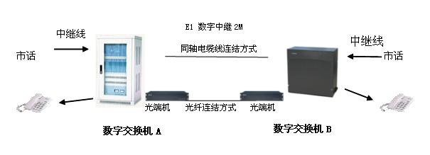 数字程控交换机+话路复用器