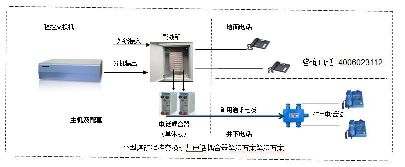 井下通讯系统方案图说明:  程控交换机系统主机:HJK-120S特殊型或120F3特殊型等,采用交换机网络采用8×16开关阵列,用户模拟接口采用+38V馈电,系统具有强插,转接,代接,内线多方通话等功能。