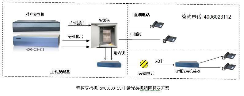 电话交换机加电话光端机组网方案