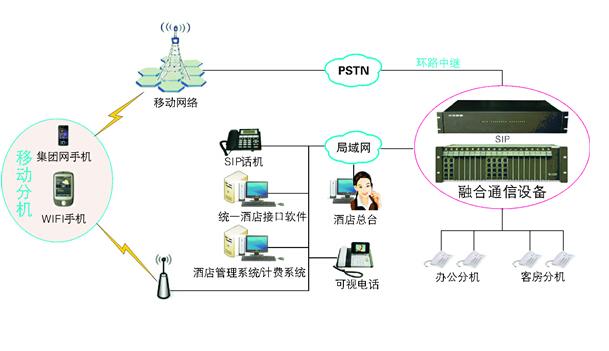酒店IP电话方案