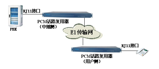 程控交换机分机+E1传输网+复用设备方案