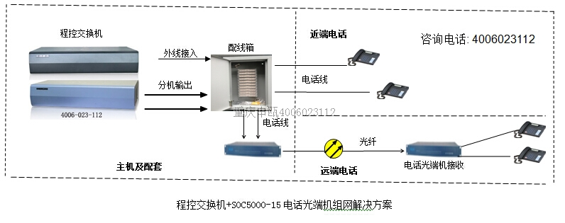 程控交换机分机+光纤传输+电话光端机方案
