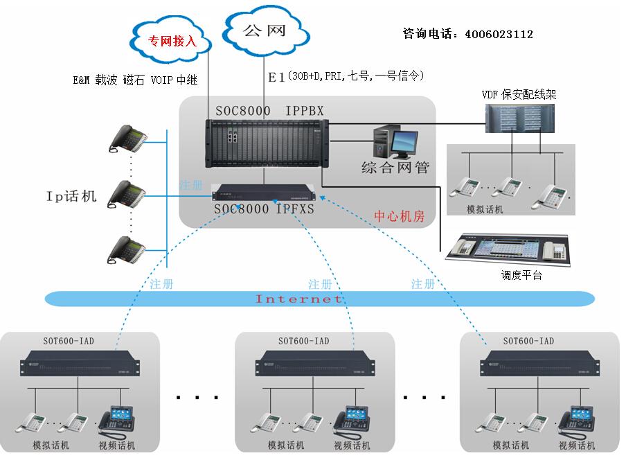 程控交换机分机+IAD设备方案