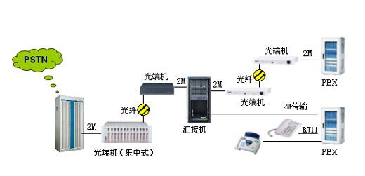 汇接局组网图